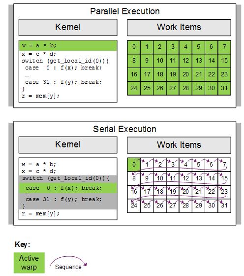 20 Parallel versus serial execution of a statement in a warp 1