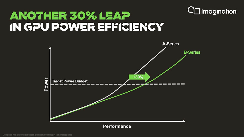 B-Series power efficiency