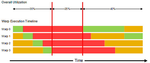 GPU compute performance: Example scheduling of a kernel comprising 4 warps