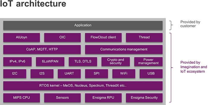 Connectivity standards: IoT hardware and software architecture