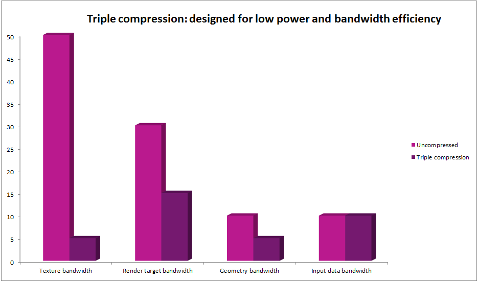 Triple compression - designed for low power and bandwidth efficiency