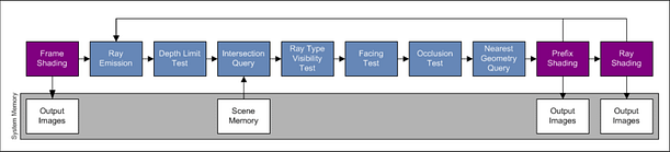 The ray tracing pipeline