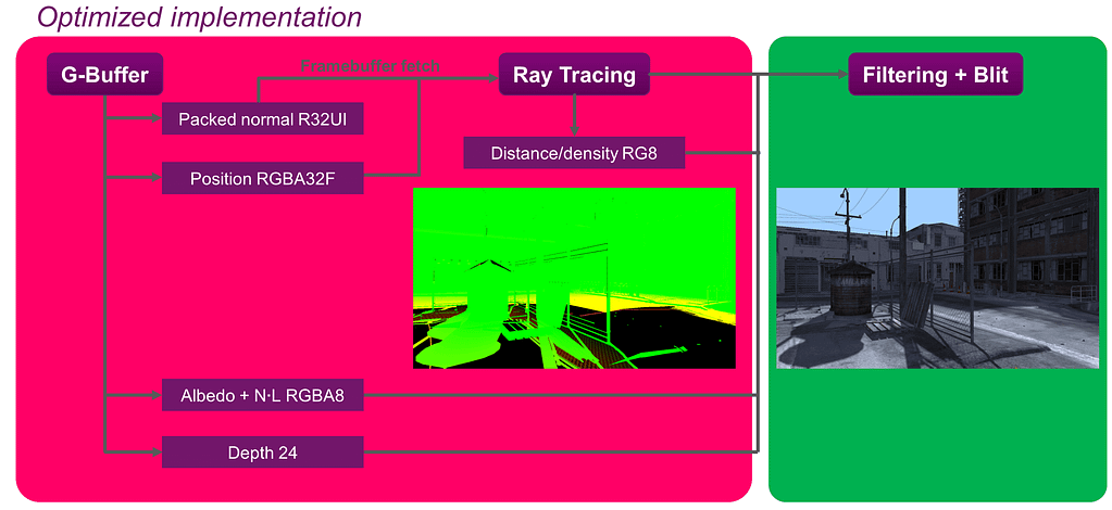 PowerVR Ray Tracing rendering pipeline 3f 1