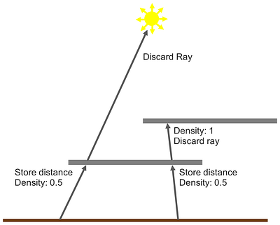 PowerVR Ray Tracing - distance to occluder-1