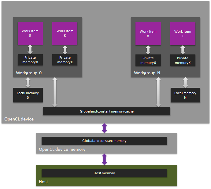 GPU compute memory hierarchy in OpenCL 1 1