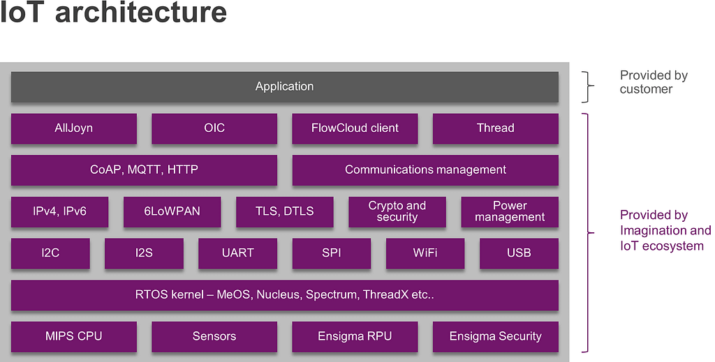 IoT hardware and software architecture 1
