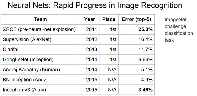 Embedded Vision Summit - Rapid progress in image recognition