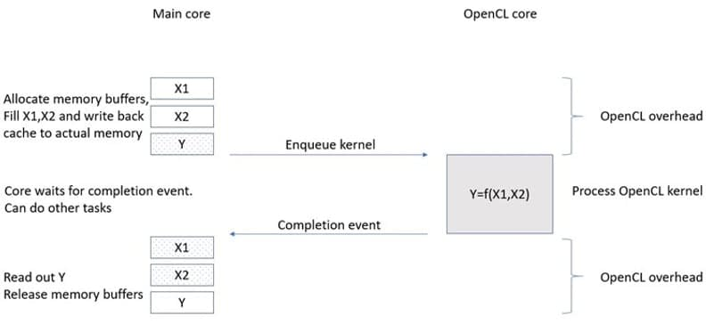 opencl overhead processing time