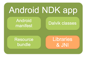 Android NDK app