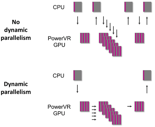 PowerVR Series7XT Plus GPU - dynamic parallelism in OpenCL