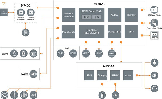 14_NovaThor L9540 from STEricsson supports LTE