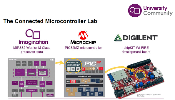 Connected Microcontroller Lab - Imagination University Program (IUP) MCU MIPS