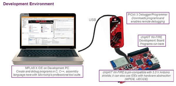 Connected Microcontroller Lab - Dev environment (IUP MCU MIPS)