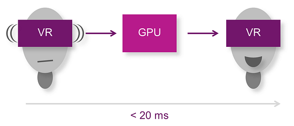 Optimising OpenGL ES for mobile VR - motion to photon latency