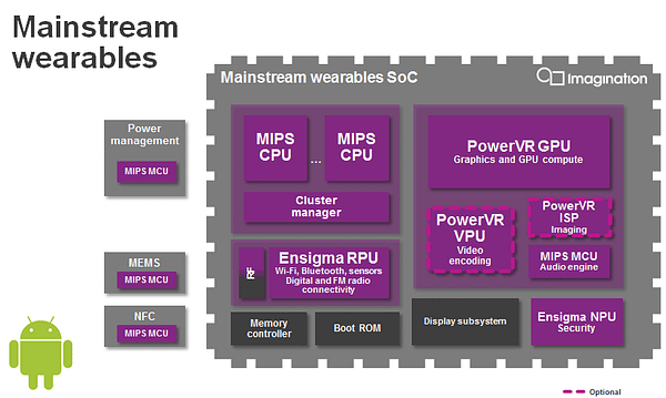 PowerVR GX5300 - mainstream wearables SoC - Android Wear