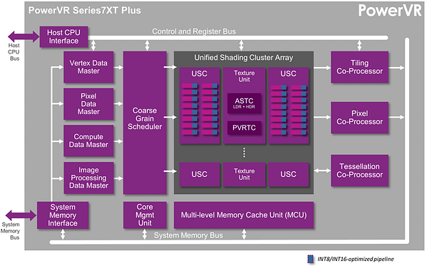 PowerVR Series7XT Plus GPU - GPU architecture