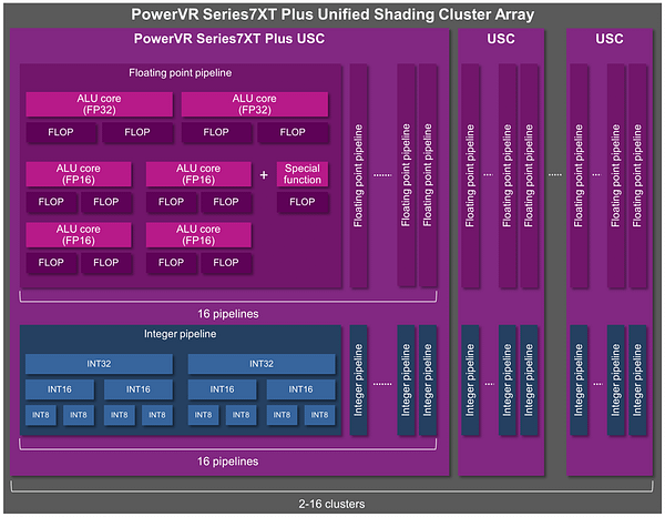 PowerVR Series7XT Plus GPU - ALU architecture_v3