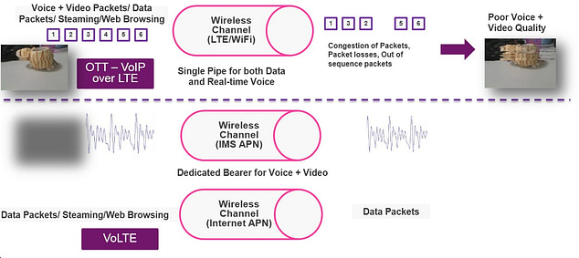 VoLTE or VoIP over LTE guaranteed QoS