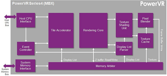 PowerVR Series4 MBX GPU block diagram | OpenGL ES 1.1