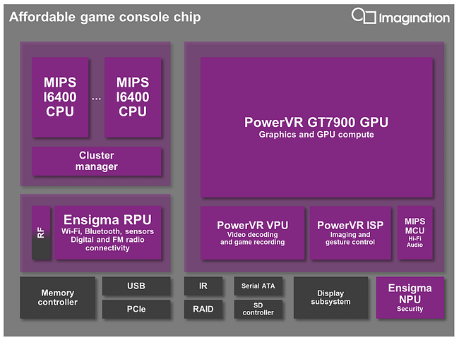 PowerVR GT7900 - game console chip