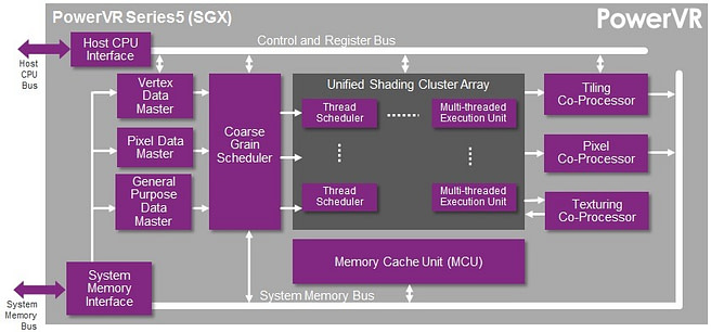 PowerVR Series5 SGX GPU block diagram | OpenGL ES 2.0