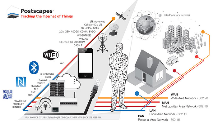 IoT-fragmentation-connectivity-diagram