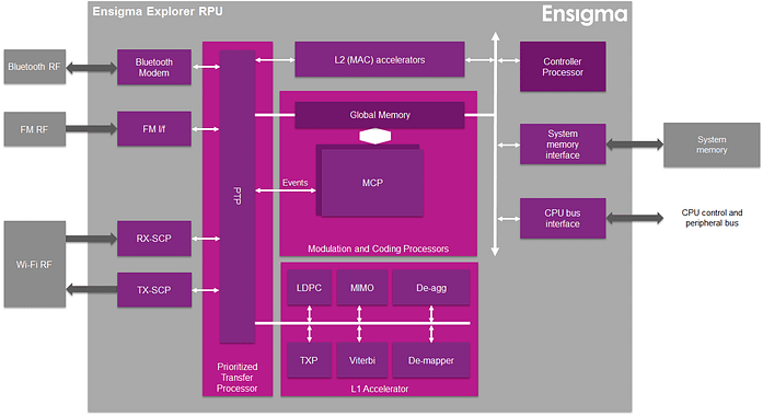 Ensigma Explorer RPU for high performance connectivity