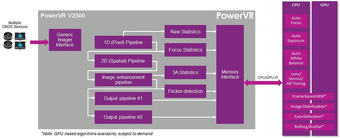 PowerVR V2500 imaging processor ISP core