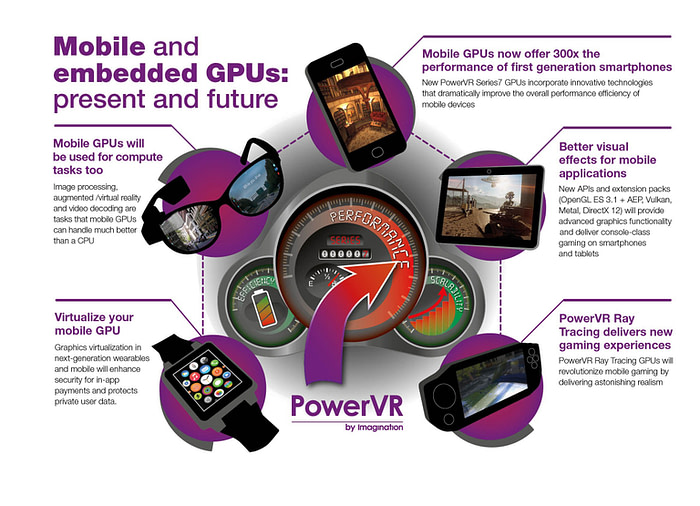 The future of mobile embedded GPUs - PowerVR Series7 infographic