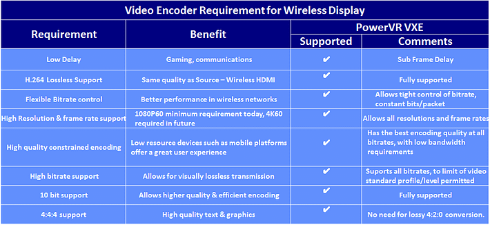 PowerVR Video Encoder Requirements for WiDi Miracast