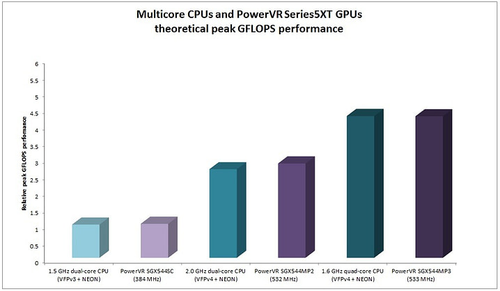 Multicore CPUs and PowerVR Series5XT GPUs GFLOPS