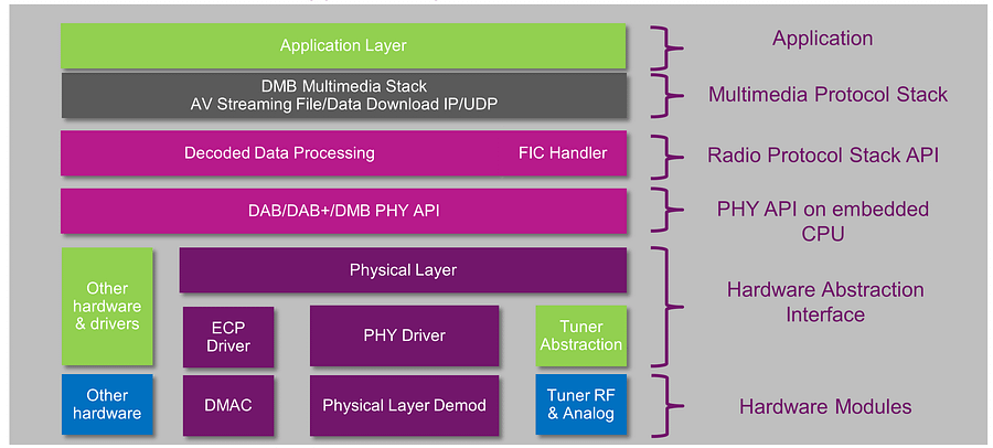 01 DAB DMB software architecture 1