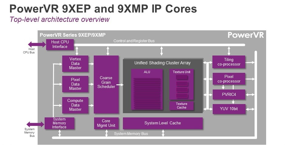 PowerVR Series9XEP and 9XMP core architecture