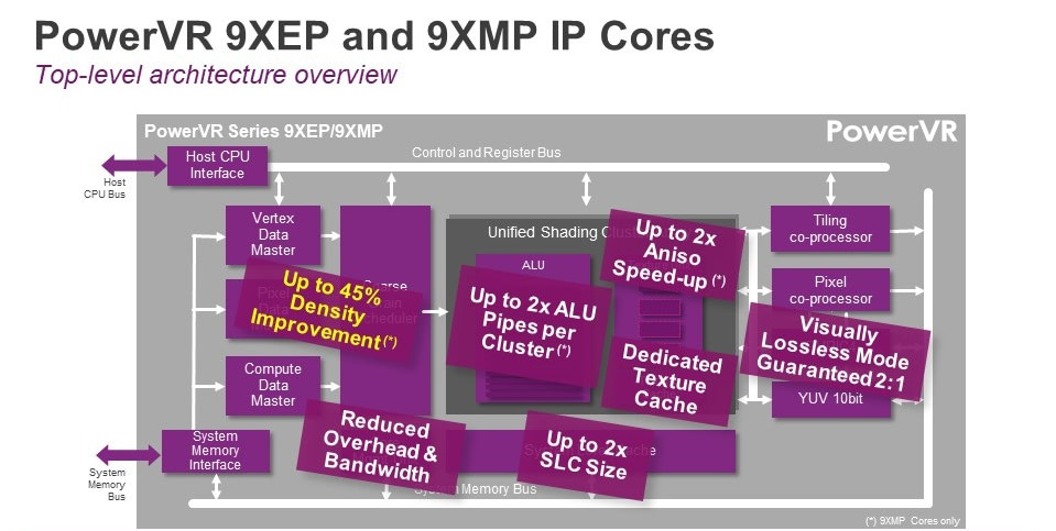 PowerVR Series9XEP and 9XMP core architecture improvements