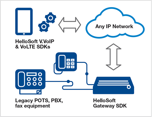 Video and voice aplplications: An overview of Imagination's HelloSoft solutions