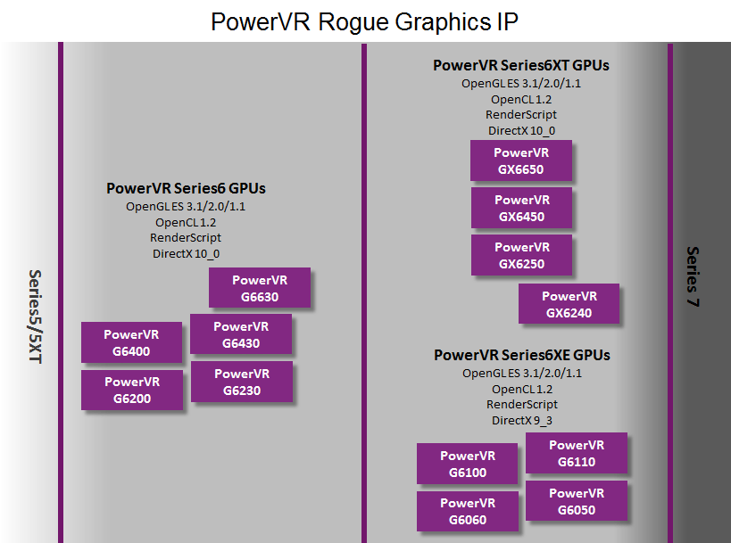 PowerVR Rogue GPUs - Graphics IP roadmap