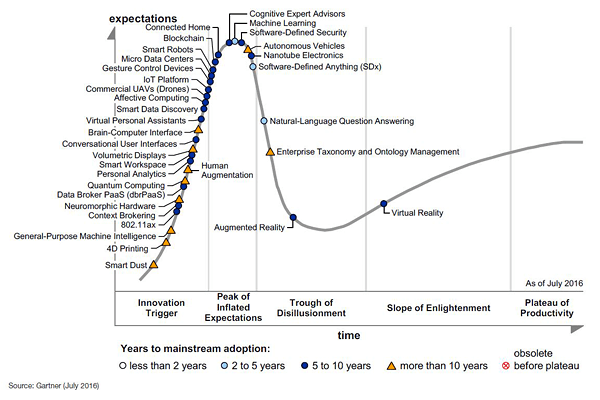 gartner hype cycle machine learning